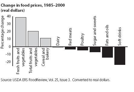 Change in food prices 1985-2000